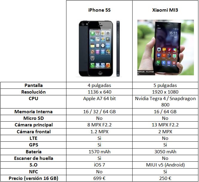 Xiaomi mi3s caracteristicas oled apple iwatch цена