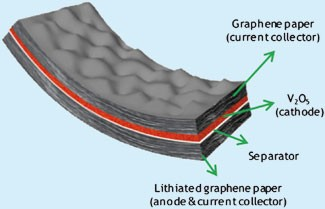 bendable-graphenebattery